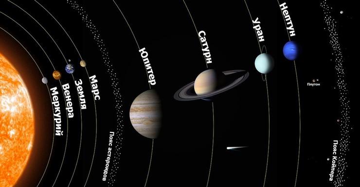 Крупнейшие планеты Солнечной системы