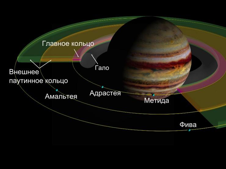 Юпитер кольца