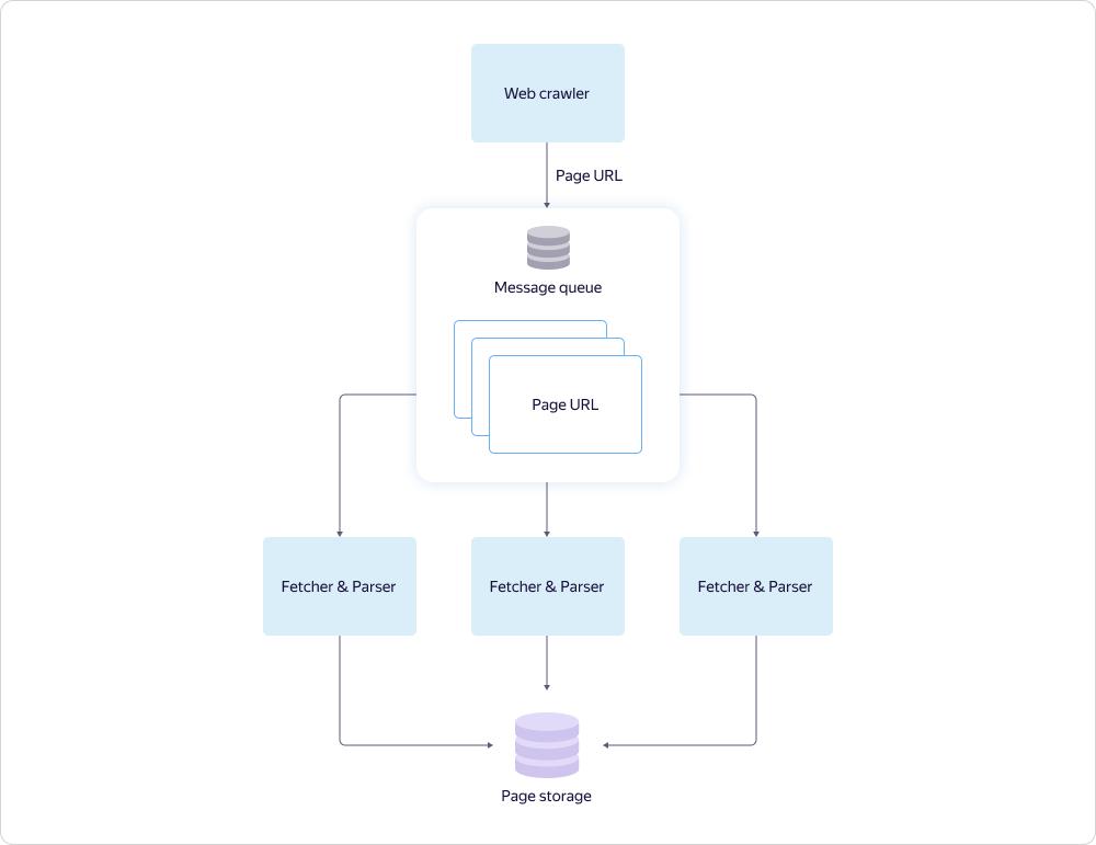 Архитектура распределённых очередей сообщений