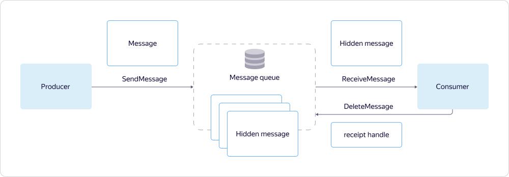 схема взаимодействия с помощью API