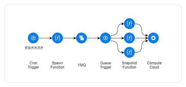 Схема первой функции
