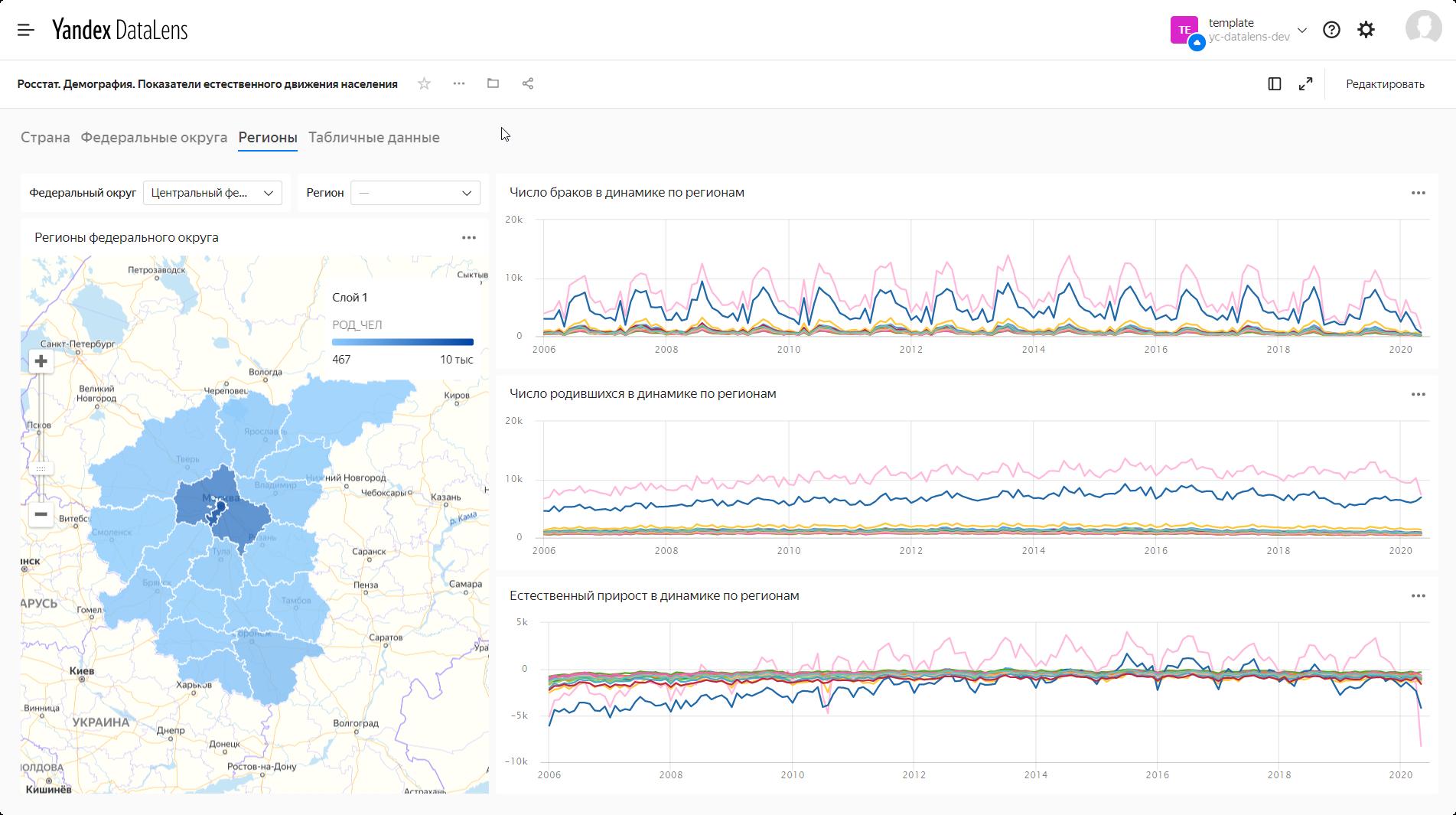 Визуализация данных DataLens. Демография