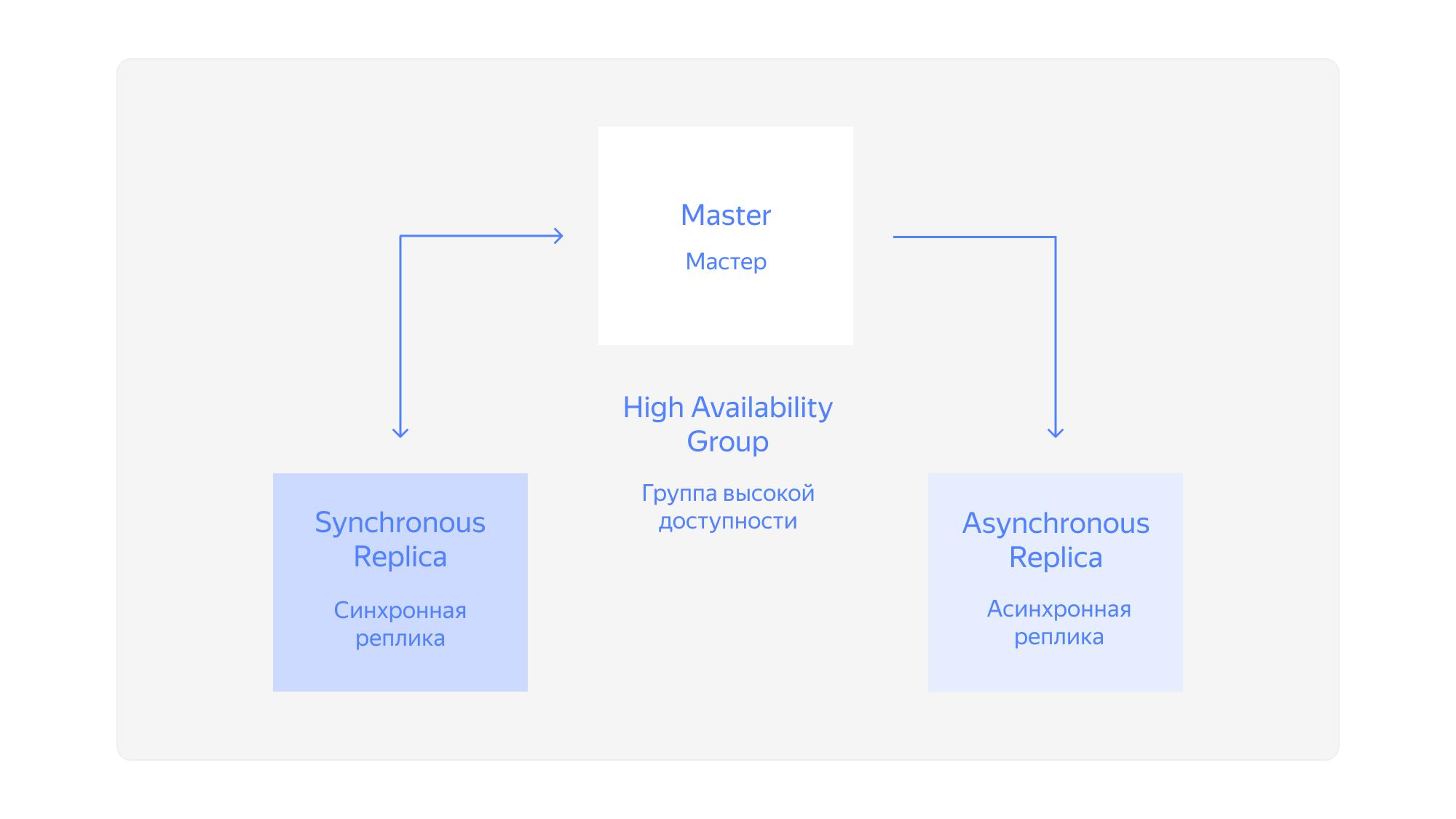 Схема с синхронной и асинхронной репликами