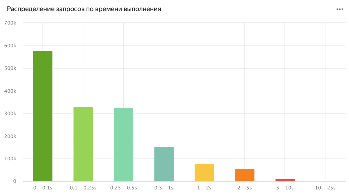 speedtest results before