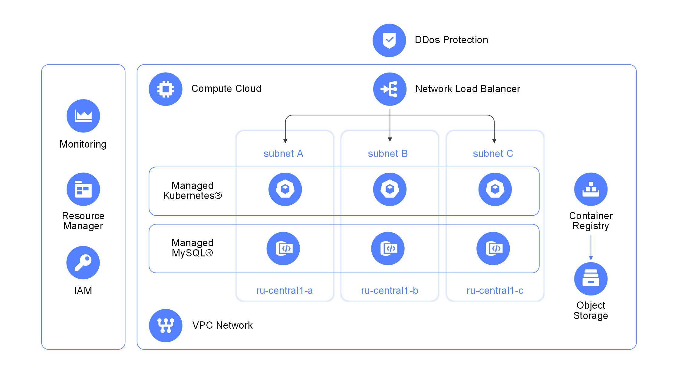 Typical Cloud Kubernetes service