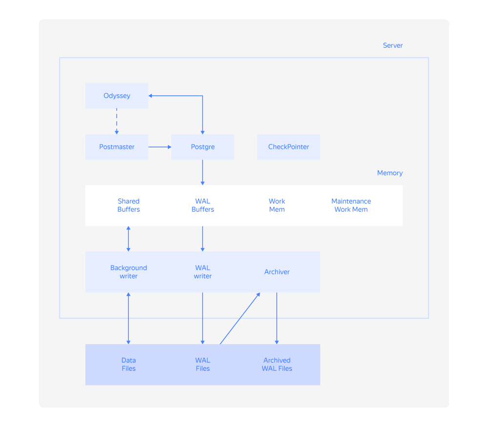 Процессы PostgreSQL