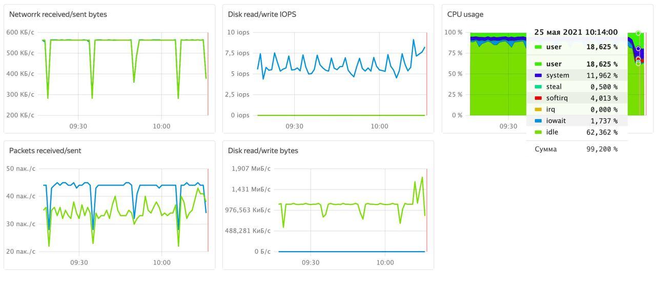 Графики network, IOPS, CPU