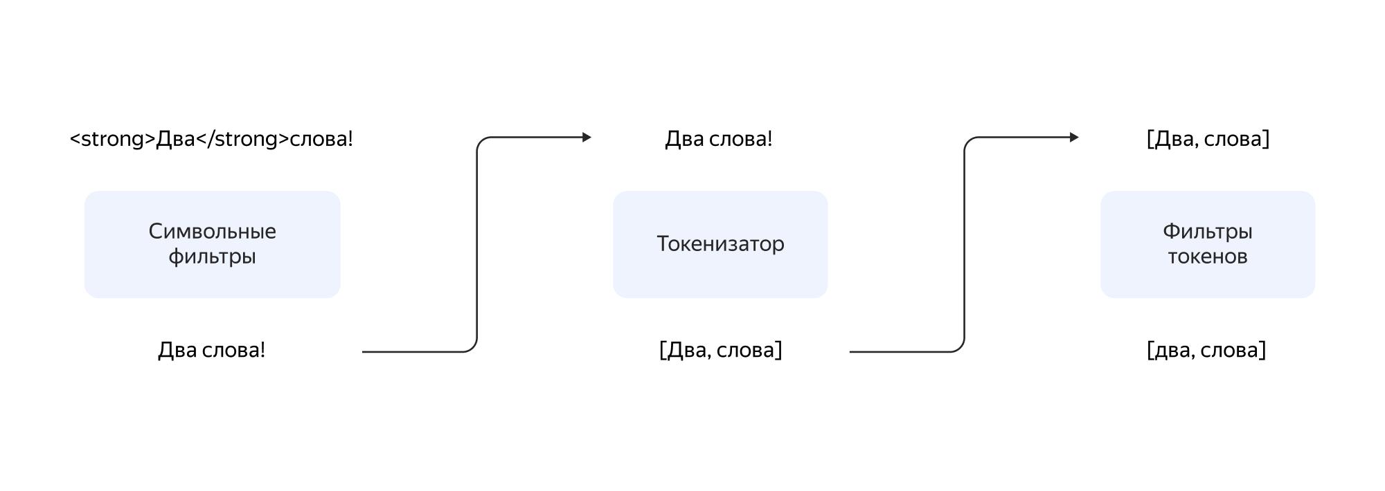 data analyzation scheme