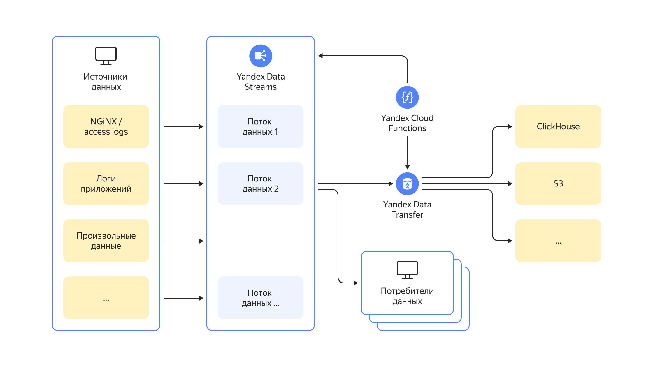Data Streams integration