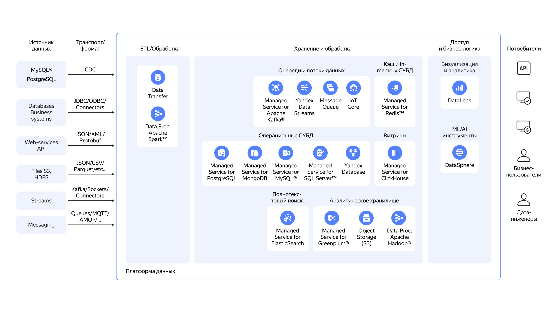 dataPlatform