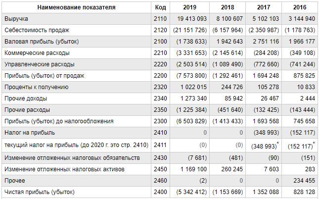 Финансовые показатели «Яндекс.Маркет»