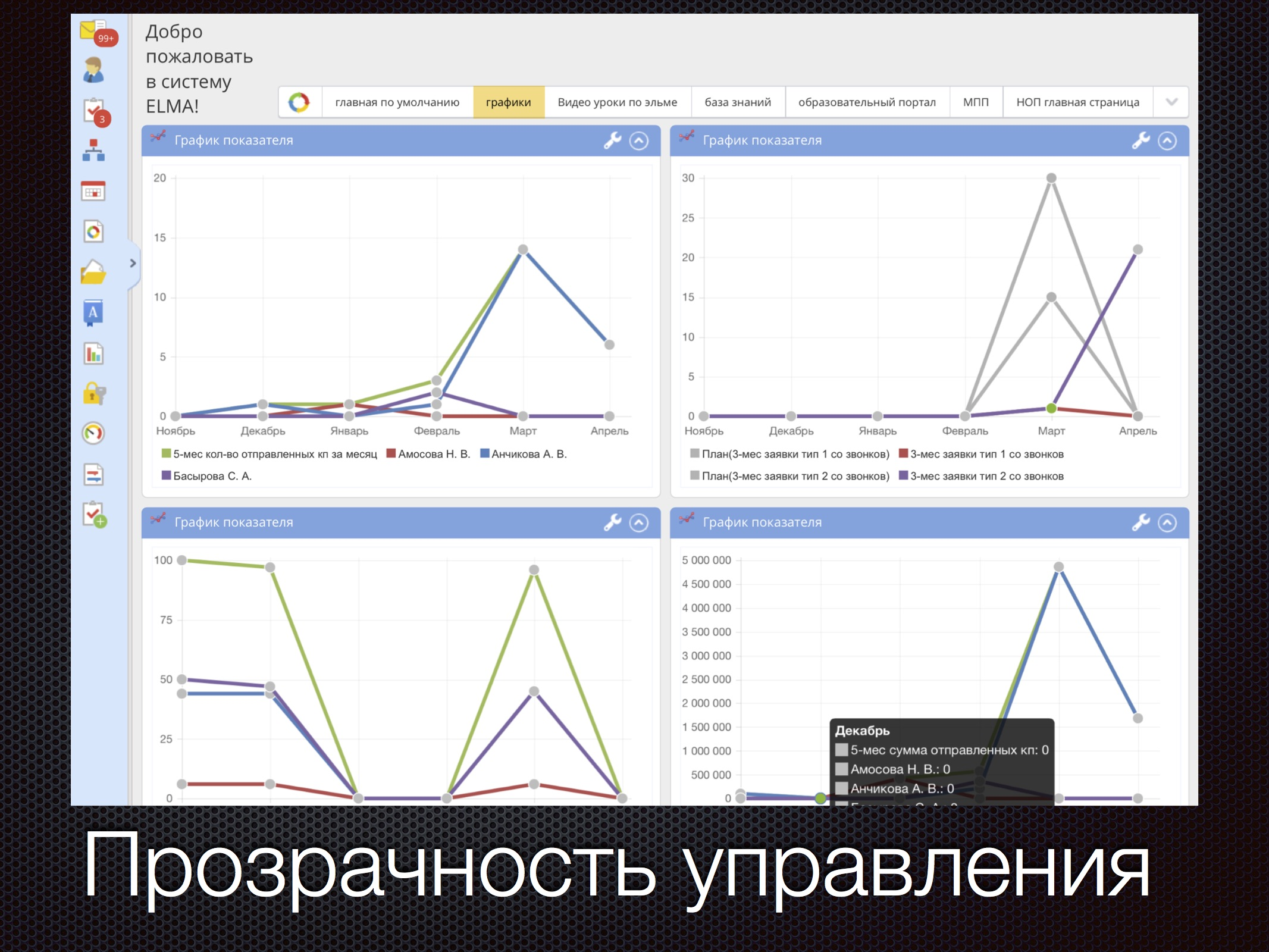 Визуализация показателей