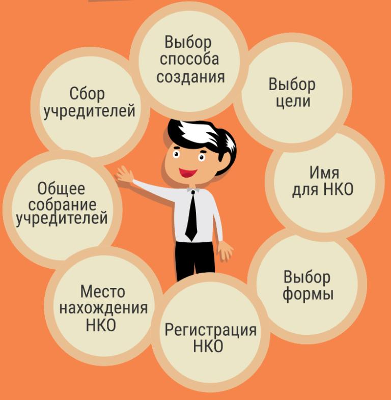Консультация по вопросам регистрации НКО
