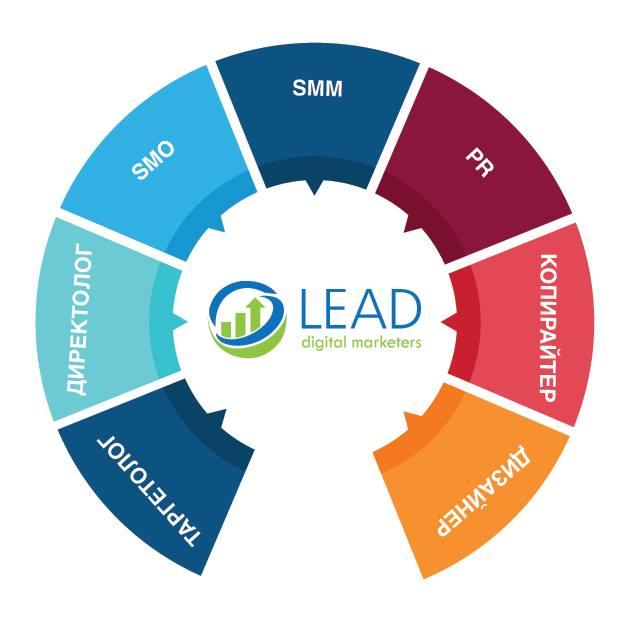 Комплексный подход: командная работа специалистов: SMM-продвижение, дизайнер-креативщик, упаковка бизнеса в медиа пространстве, контекстная и целевая реклама, аналитика.