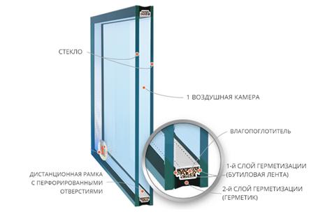 Однокамерныестеклопакеты изготавливают из двух листов стекла, соединеных между собой дистанционной рамкой и герметиком, образующих между собой герметично замкутые камеры, заполненные осушенным воздухом или другим газом.  Однокамерные стеклопакеты не обладают хорошим теплосбережением, поэтому чаще всего используются для остекления в нежилых, неотапливаемых помещениях производственного назначения, подходят для остекления балконов и лоджий.