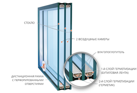 Двухкамерныестеклопакеты изготавливают из трех листов стекла, соединенных между собой двумя дистанционными рамками и герметиком, образующих между собой две герметично замкнутые камеры, заполненные осушенным воздухом или другим газом.  Двухкамерные стеклопакеты значительно превышают характеристики однокамерных стеклопакетов по показателям тепло - и шумоизоляции. Имеют широкое применение для остекения жилых отапливаемых помещений, частных и коммерческих строений.