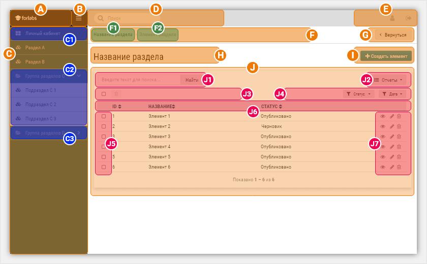 Карта интерфейса личного кабинета