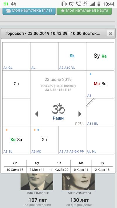 Panchamsa Chart Calculator
