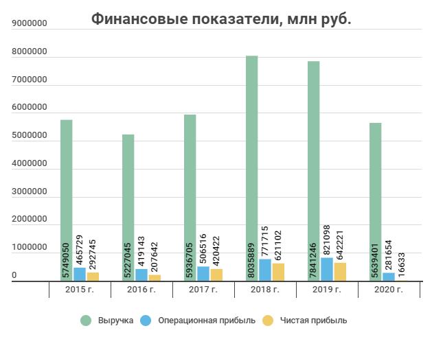 Финансовые показатели 2015-2020 Лукойл