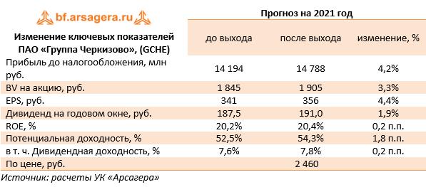 Изменение ключевых показателей ПАО «Группа Черкизово», (GCHE) (GCHE), 2020