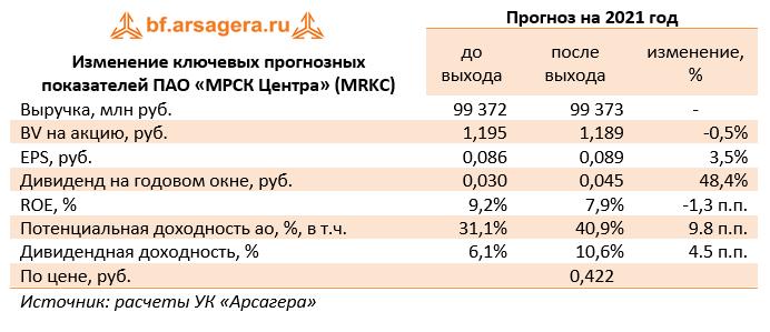 Изменение ключевых прогнозных показателей ПАО «МРСК Центра» (MRKC) (MRKC), 1Q2021