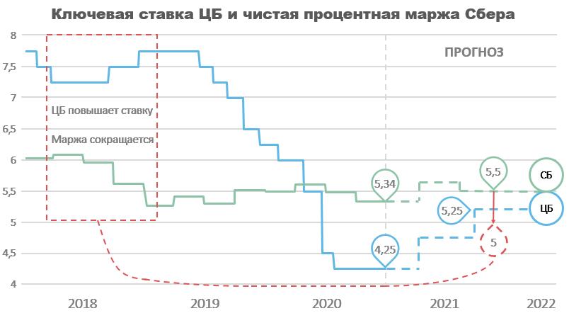 Чистая процентная маржа прошлый прогноз