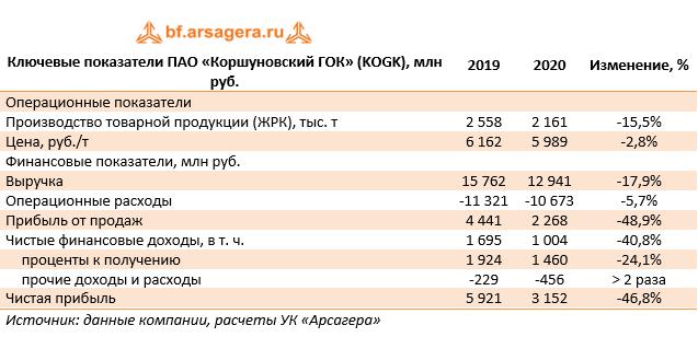 Ключевые показатели ПАО «Коршуновский ГОК» (KOGK), млн руб. (KOGK), 2020