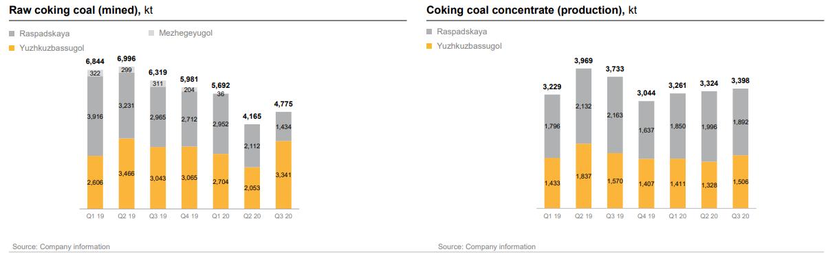 Производственные показатели угольного сегмента Евраза