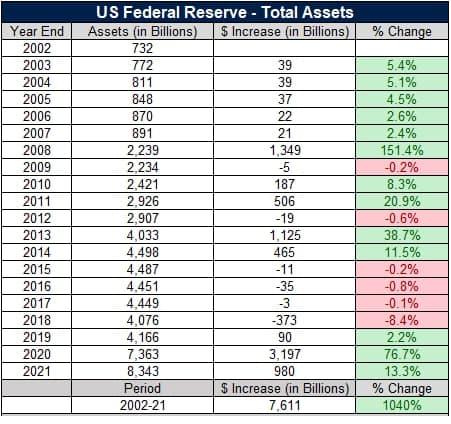 Баланс ФРС
