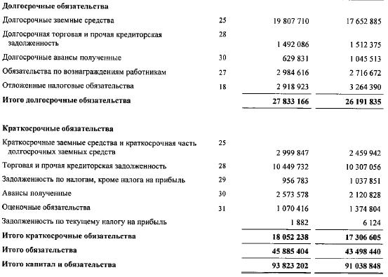 МРСК Урала пассивы