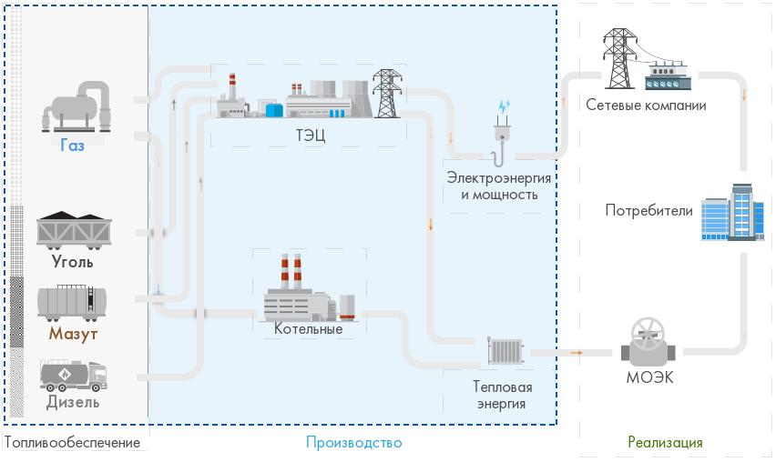 Схема работы компании «Мосэнерго»