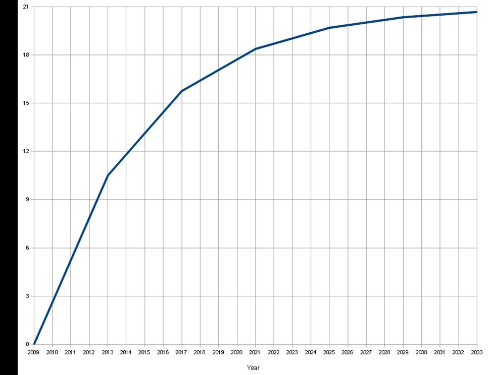 Кривая суммарно добытых Bitcoin