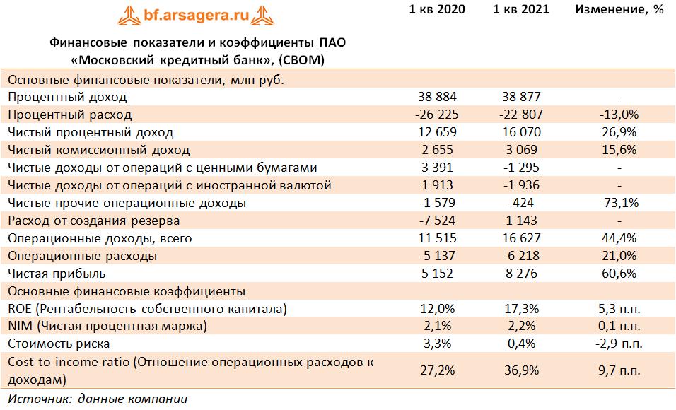 Финансовые показатели и коэффициенты ПАО «Московский кредитный банк», (CBOM) (CBOM), 1Q2021