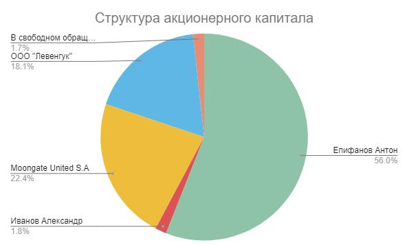 Структура акционеров