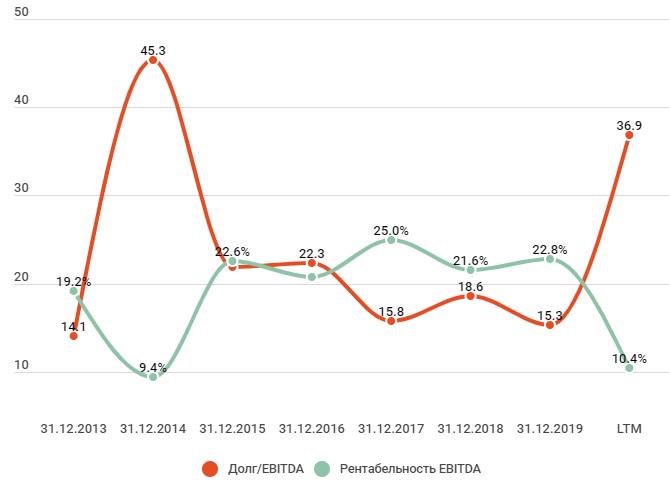 Долг и рентабельность Южный Кузбасс