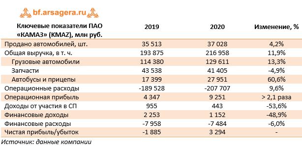 Ключевые показатели ПАО «КАМАЗ» (KMAZ), млн руб. (KMAZ), 2020