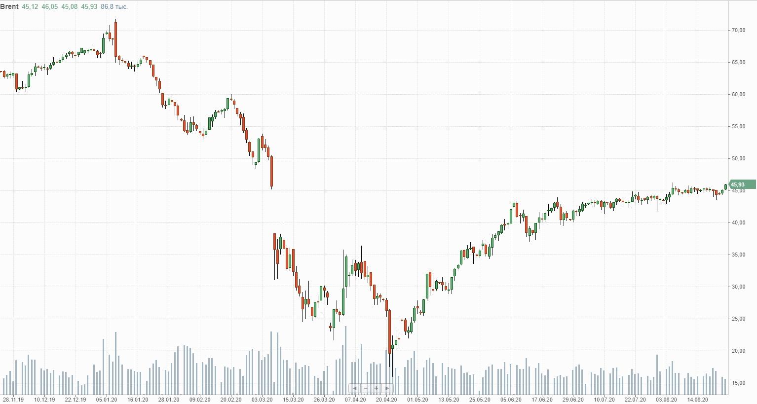График стоимости нефти BRENT