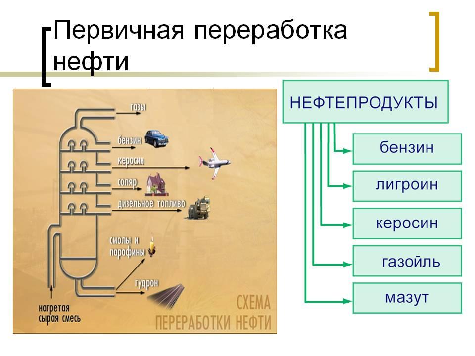 Схема первичной переработки нефти