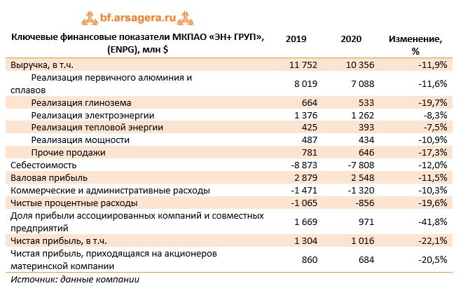 Ключевые финансовые показатели МКПАО «ЭН+ ГРУП», (ENPG), млн $ (ENPG), 2020