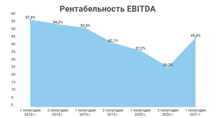 Рентабельность EBITDA