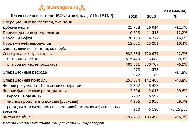 Ключевые показатели ПАО «Татнефть» (TATN, TATNP)   (TATN), 2020