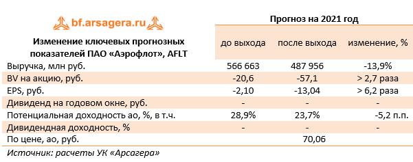 Изменение ключевых прогнозных показателей ПАО «Аэрофлот», AFLT (AFLT), 2020
