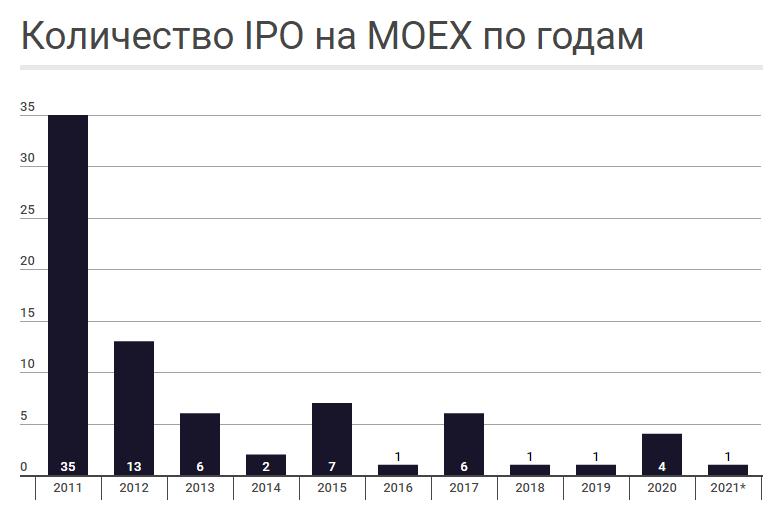 Динамика IPO