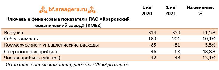Ключевые финансовые показатели ПАО «Ковровский механический завод» (KMEZ) (KMEZ), 1Q2021