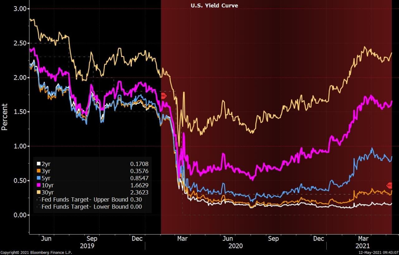 Кривая доходностей трежерис США 2-30 лет