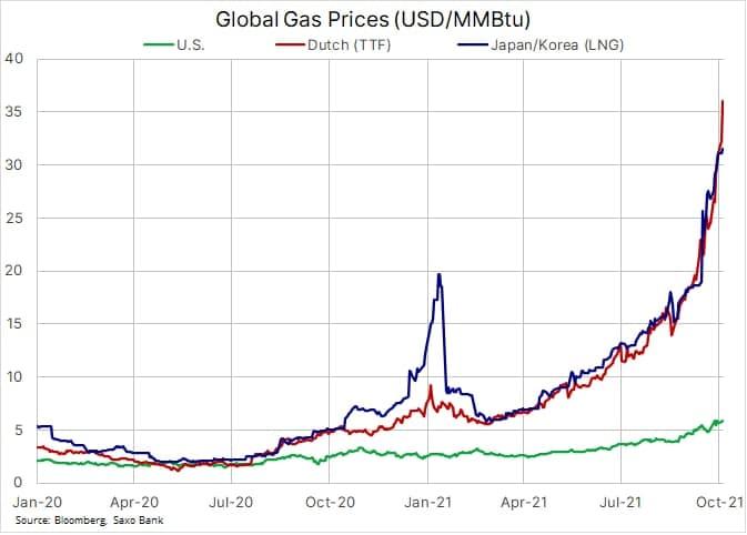 График стоимости на природный газ