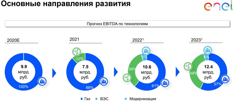 Основные направления развития Энел Россия