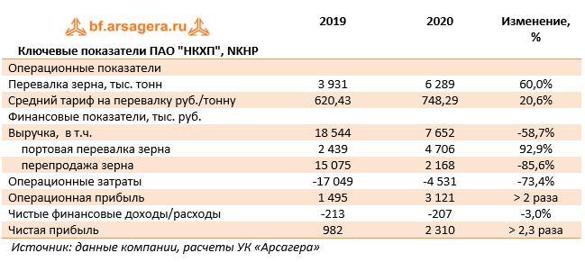Ключевые показатели ПАО Новороссийский комбинат хлебопродуктов