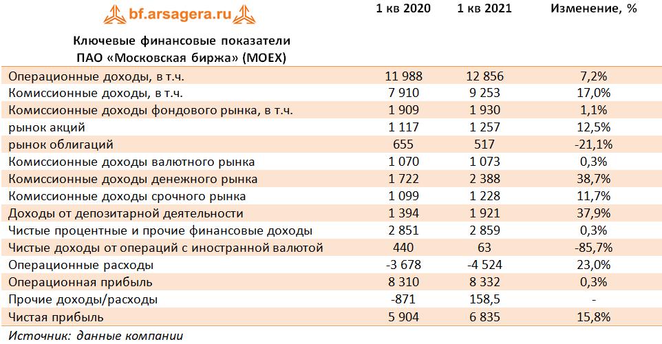 Ключевые финансовые показатели ПАО «Московская биржа» (MOEX) (MOEX), 1Q2021