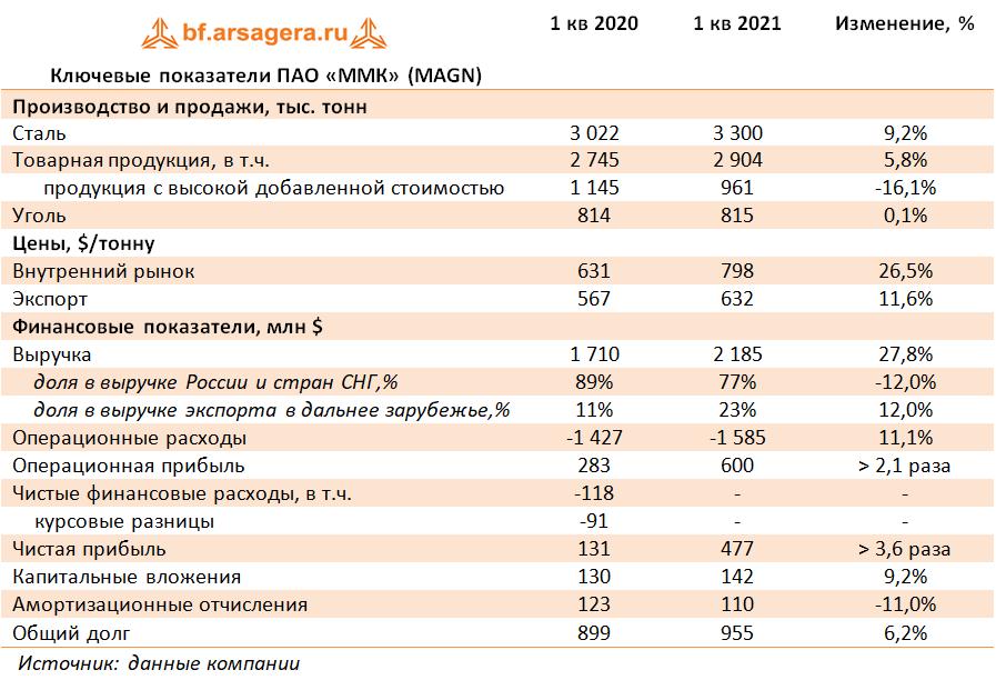 Ключевые показатели ПАО «ММК» (MAGN) (MAGN), 1Q2021